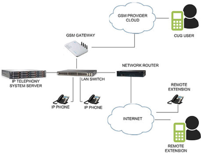 process of internet connection