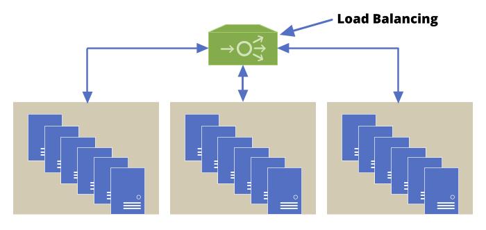 Load Balancing Illustration