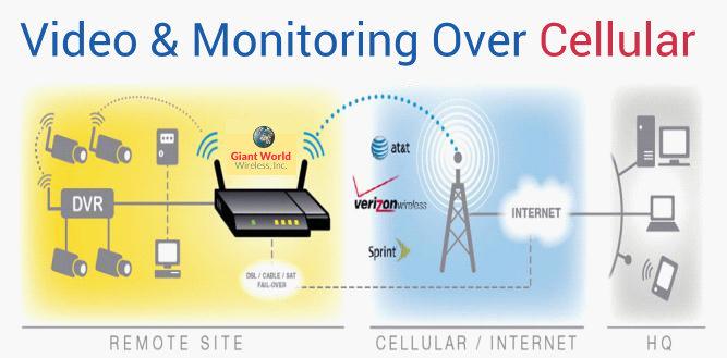 monitoring process through cellular