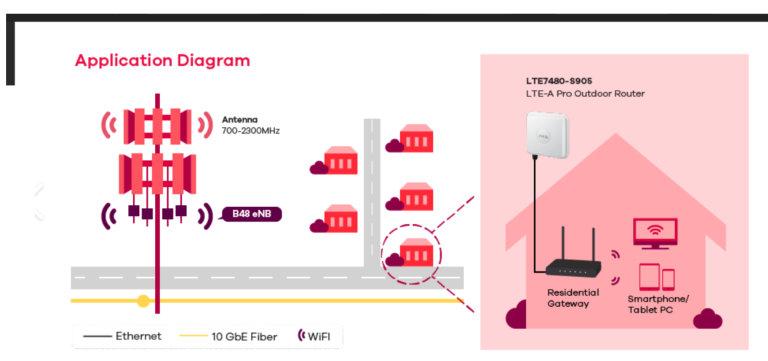 Mobile internet price ad